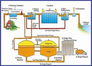 sewage-treatment-progress